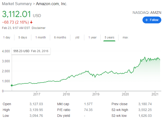 Time To Invest Amazon Stock Price 5 Year History