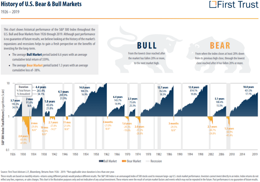 Time To Invest - History of U.S. Bear and Bull Markets Since 1926