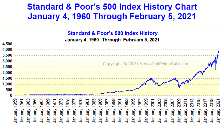 Time To Invest - S And P 500 Index History Chart