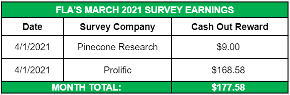 March 2021 Side Income Survey Earnings