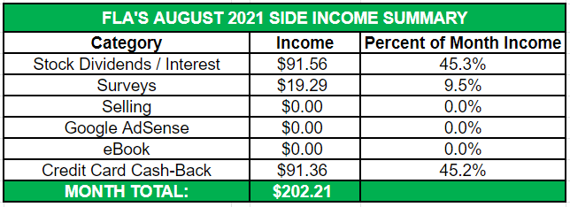 August Side Income 2021 Summary