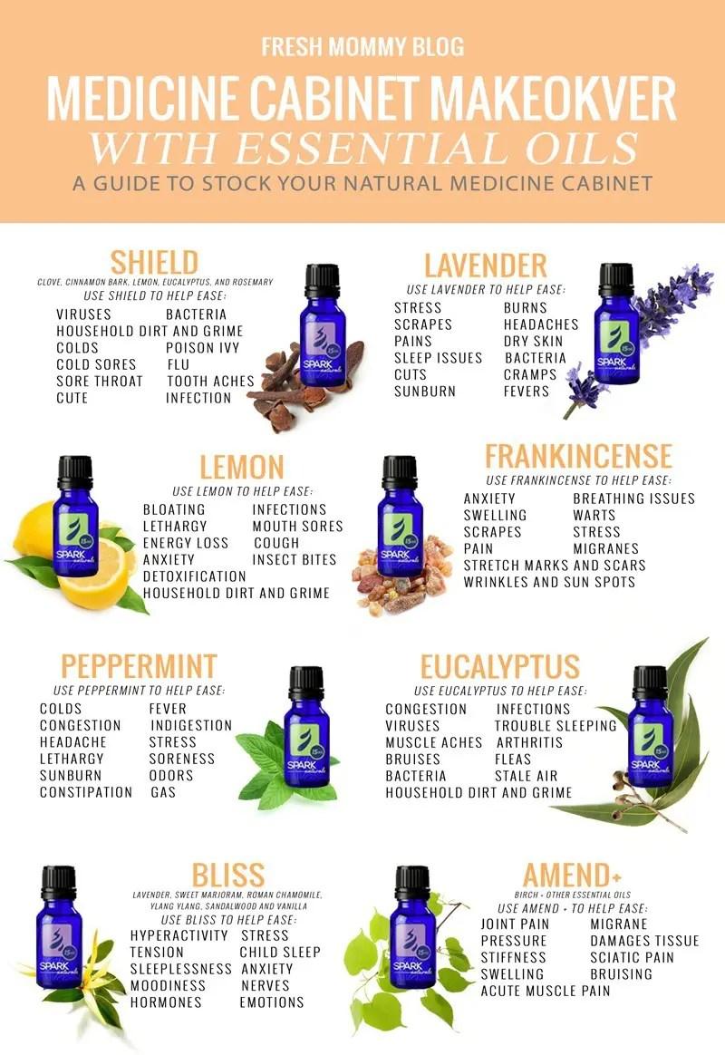 MEDICINE CABINET MAKEOVER WITH ESSENTIAL OILS