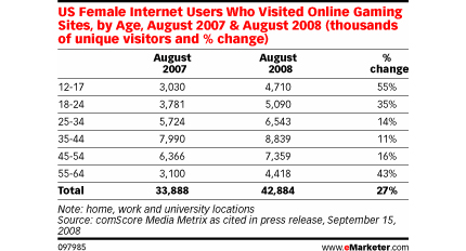 Female Internet Gaming Study by eMarketer