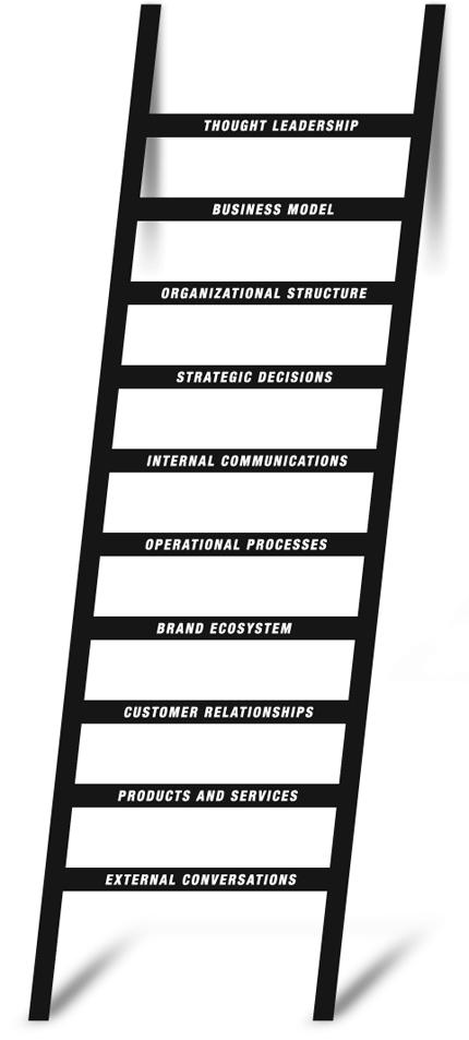 The Designful Company Ladder