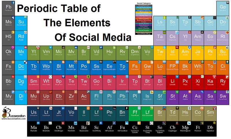 Periodic table of the elements of social media the fresh peel by periodic table of the elements of social media urtaz Gallery