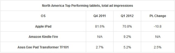 Mobile Tablet Use North America