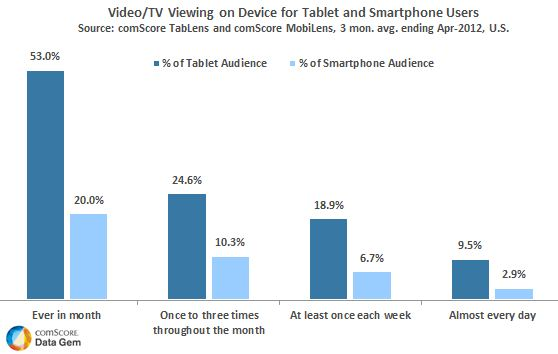 Tablet Users Are 3 Times More Likely to Watch Video Than Smartphone Users