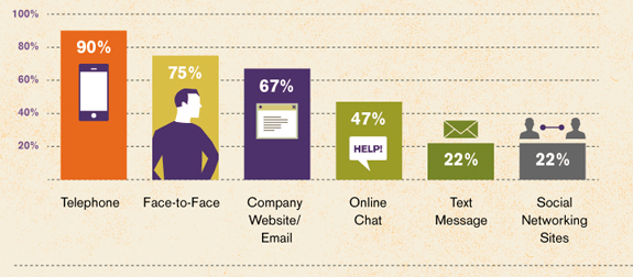 Customer Service Impact Infographic Intro