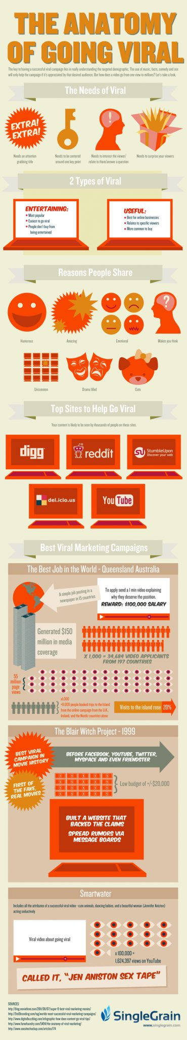 How to Go Viral - Real Case Studies