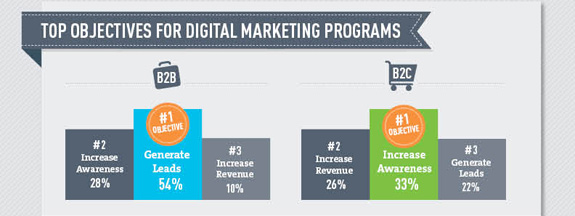 The State of Digital Marketing 2012