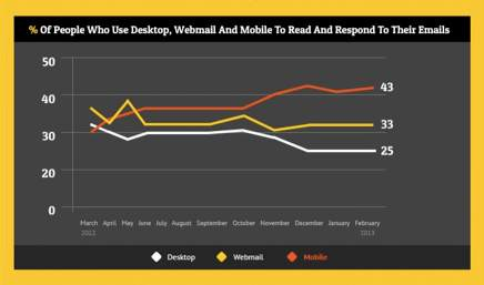 Importance of Designing Email for Mobile (Infographic)