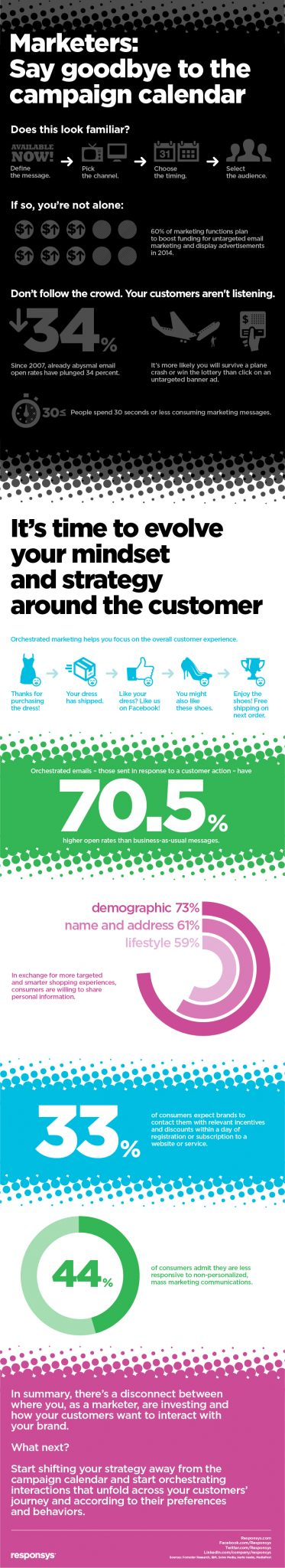 Marketing Orchestration Infographic
