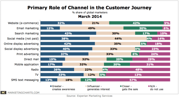 Experian Primary Role Channel in Customer Journey