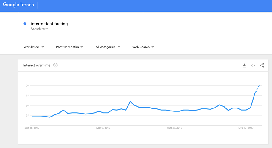 Google Trends - Intermittent Fasting