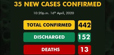 35 New COVID-19 Cases Reported In Nigeria