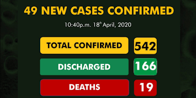 Cases Of Coronavirus In Nigeria Hit 542 With 19 Deaths And 166 Discharged