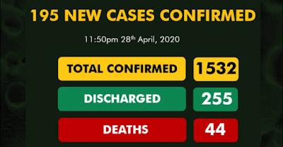 Nigeria's COVID-19 Cases Hit 1532