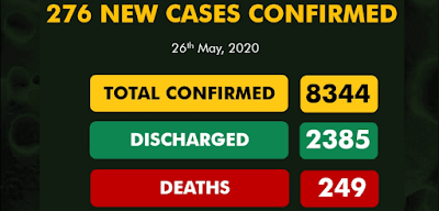 Nigeria's COVID-19 Cases Climbs Up With 276 New Cases