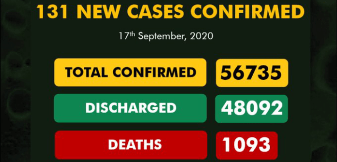 Nigeria confirms 131 new cases of COVID-19