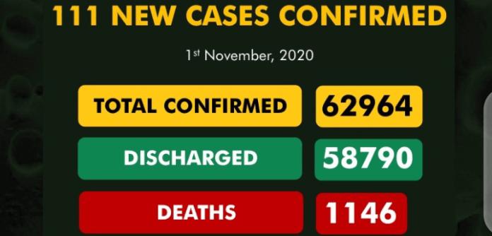 Nigeria records 111 new Covid-19 cases