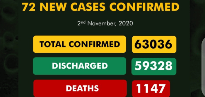 Nigeria records 72 new Covid-19 cases
