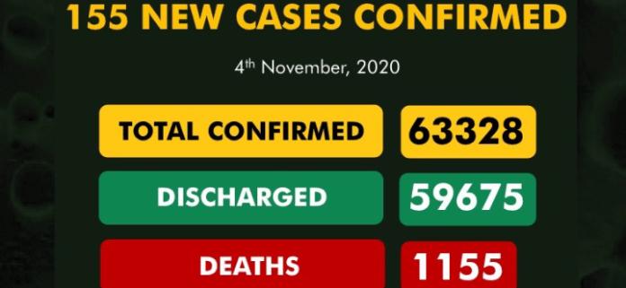 Nigeria records 155 new Covid-19 cases