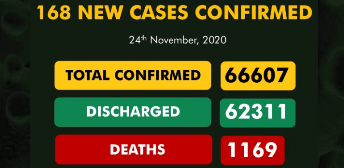 168 New COVID-19 Cases, 70 Discharged In Nigeria