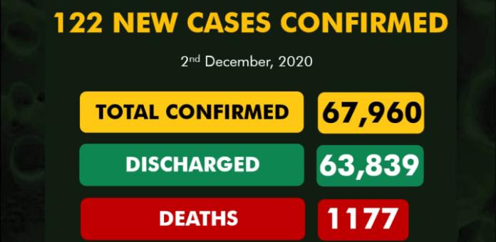 122 New COVID-19 Cases