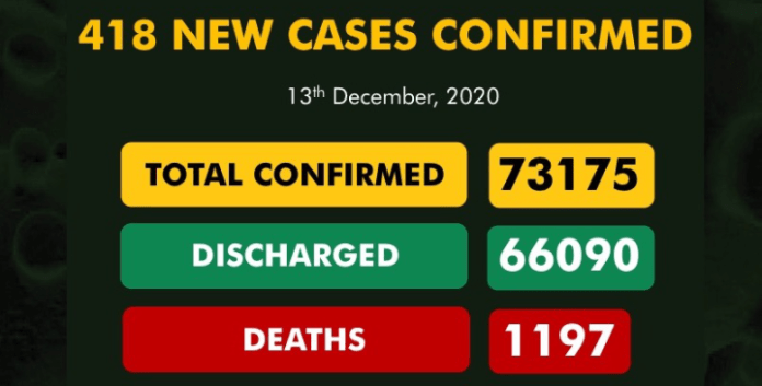 Nigeria Records 418 New COVID-19 Cases, 240 Discharged
