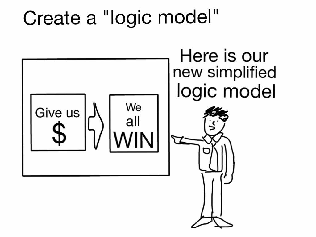 Simplified logic model