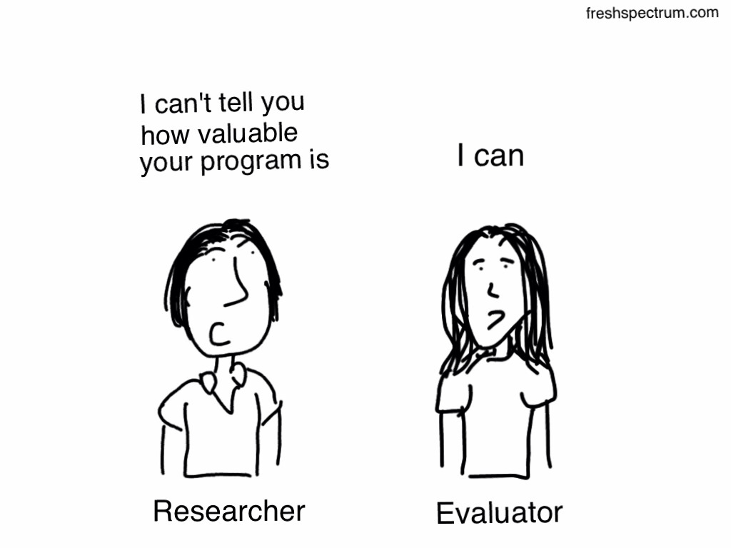 So what is evaluation anyway? 13 Cartoons