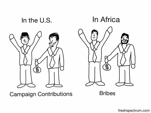 In the US, campaign contributions, In Africa, bribes