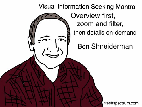 Ben Shneiderman Visual Information Seeking Mantra