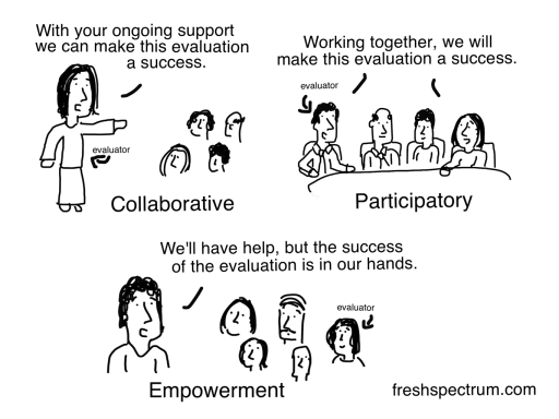 Collaborative Participatory Empowerment Cartoon by Chris Lysy