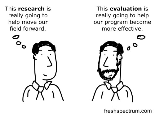 Research vs Evaluation Cartoon by Chris Lysy