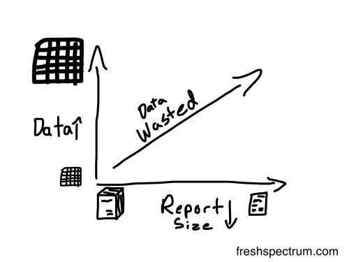 More data shorter reports equals more data waste cartoon by Chris Lysy