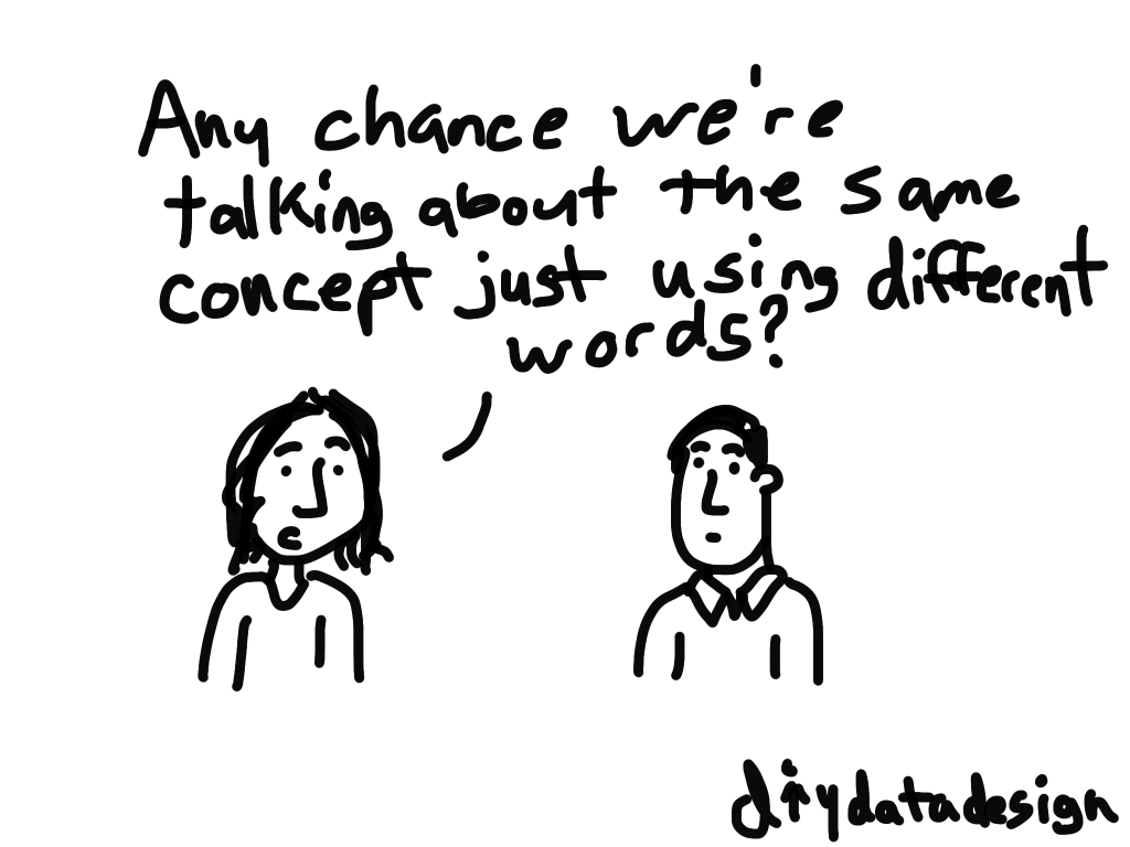 Same thing different words cartoon by Chris Lysy