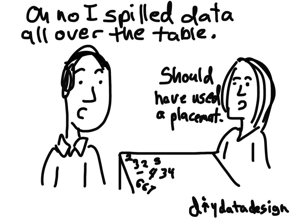 Should have used a data placemat cartoon by Chris Lysy