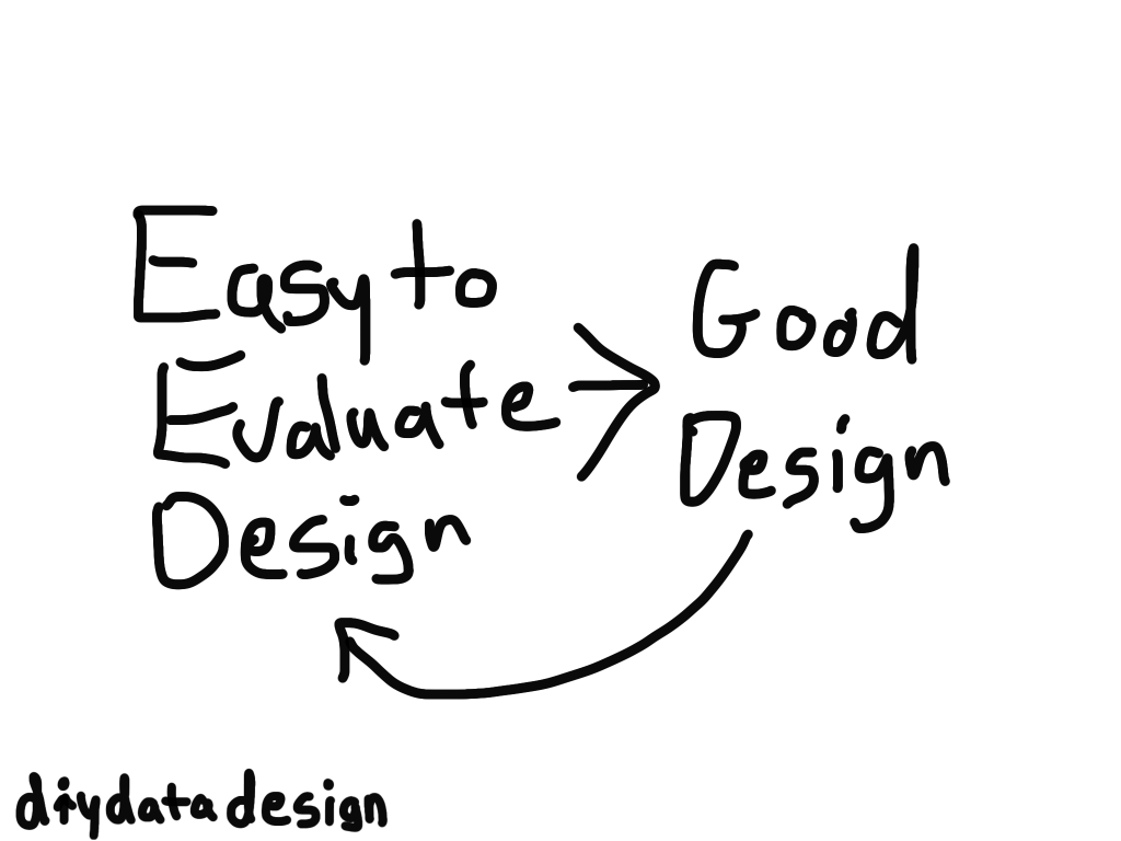 Easy to Evaluate Design is Good Design Cartoon by Chris Lysy