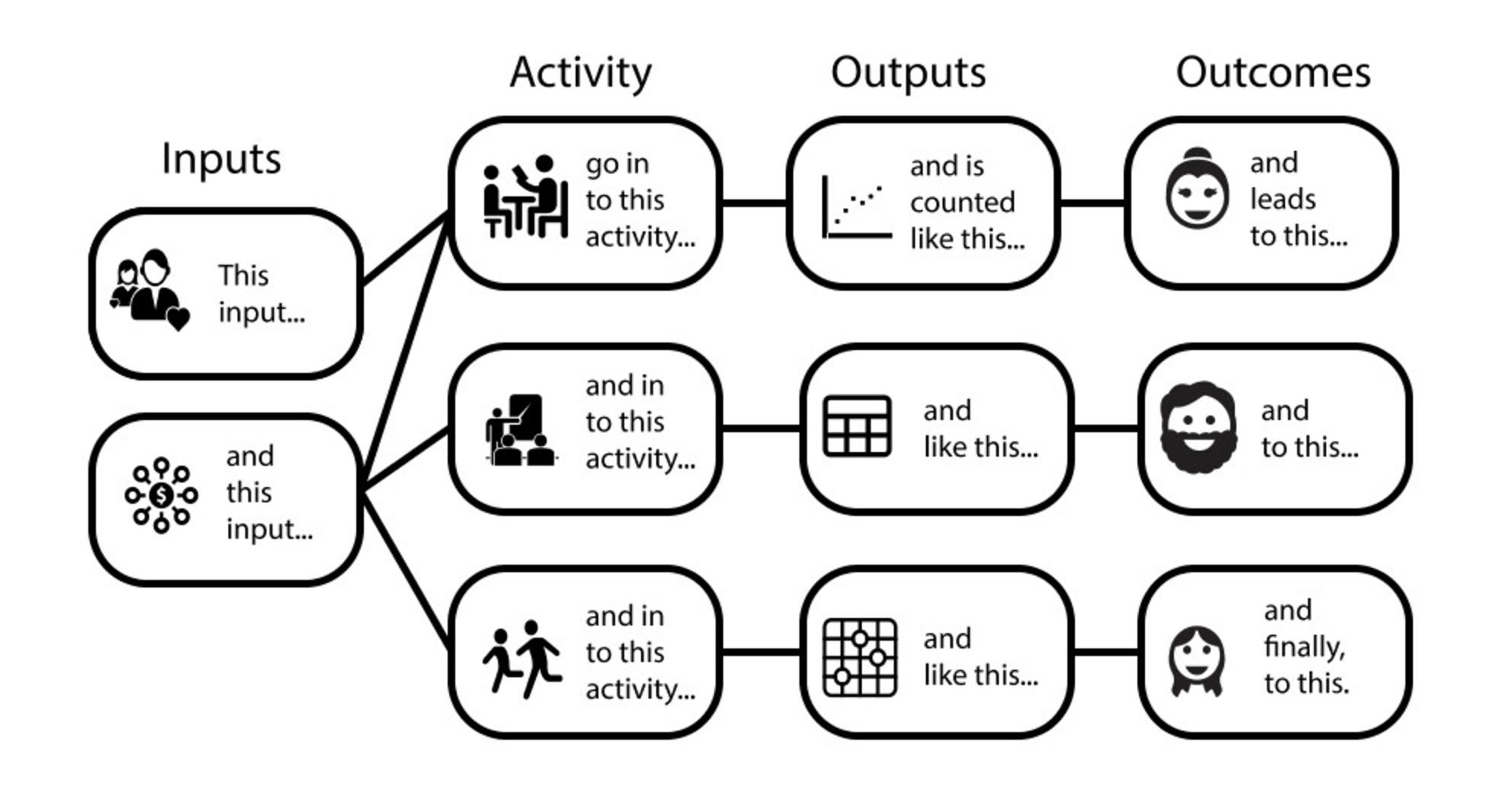 Logic Model Sample
