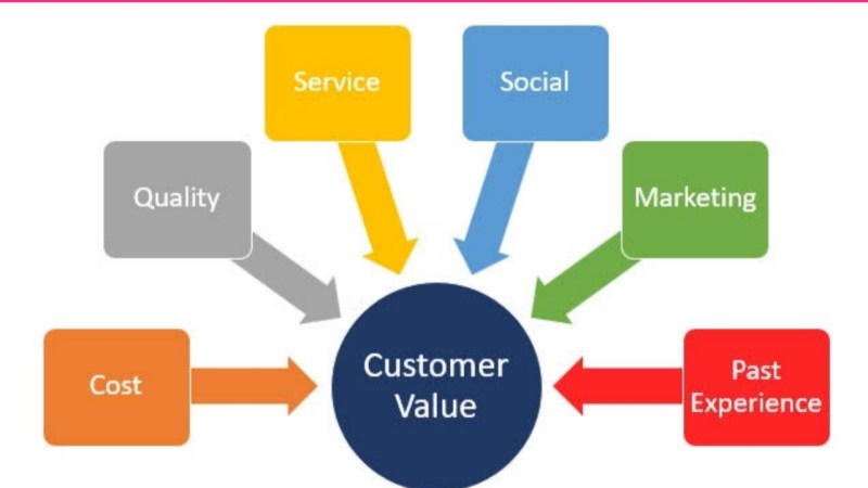 Customers Value: How To Build It In Your Business