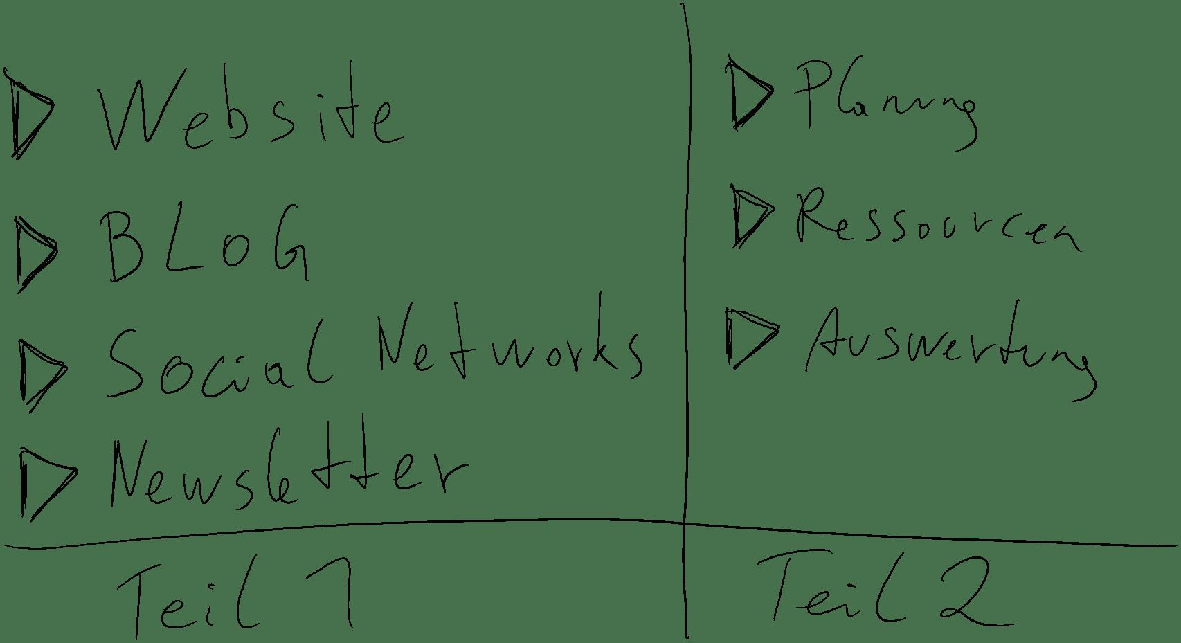 Basics im Digitalmarketing für Gründer_innen