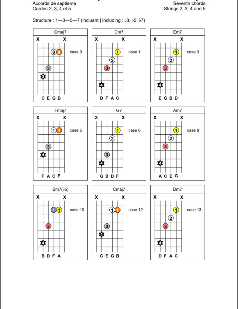 Accords de septième (1-3-5-7) sur les cordes 2, 3, 4 et 5 de la guitare