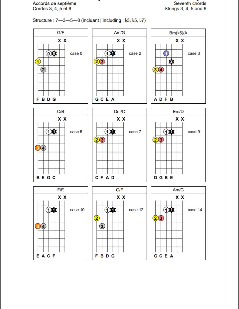 Accords de septième (7-3-5-8) sur les cordes 3, 4, 5 et 6 de la guitare