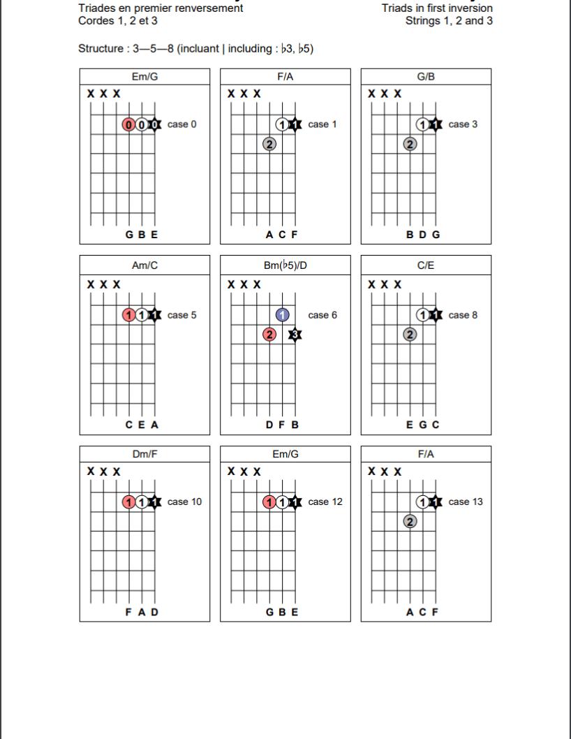 Triades en position de premier renversement (3-5-8) sur les cordes 1, 2 et 3 de la guitare