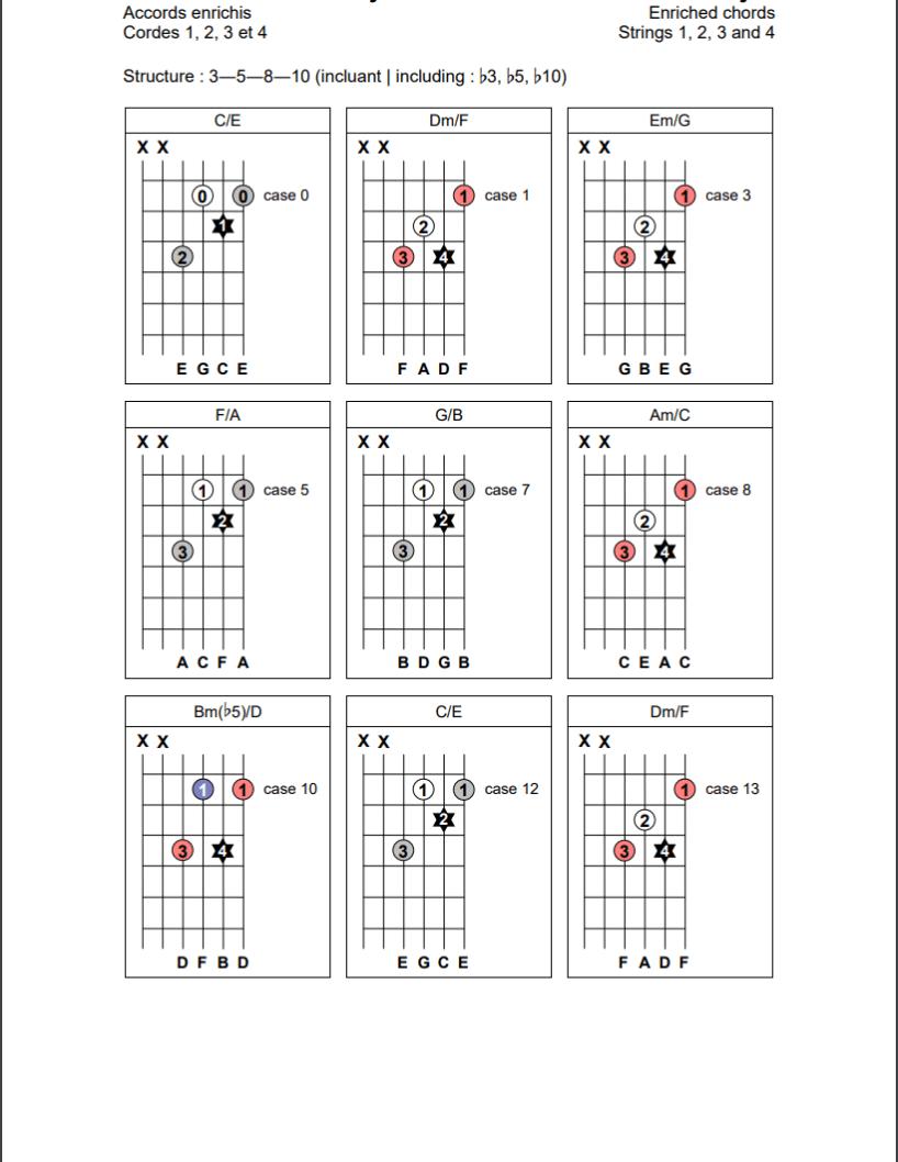 Accords enrichis (3-5-8-10) sur les cordes 1, 2, 3 et 4 de la guitare