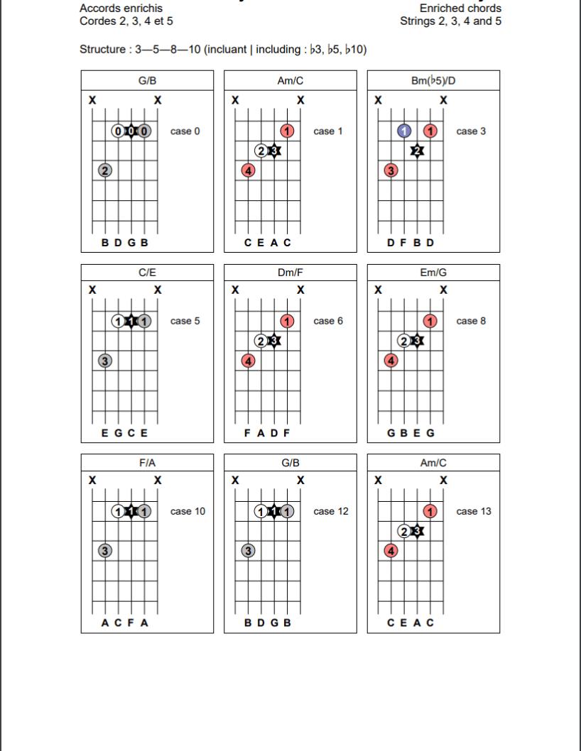 Accords enrichis (3-5-8-10) sur les cordes 2, 3, 4 et 5 de la guitare
