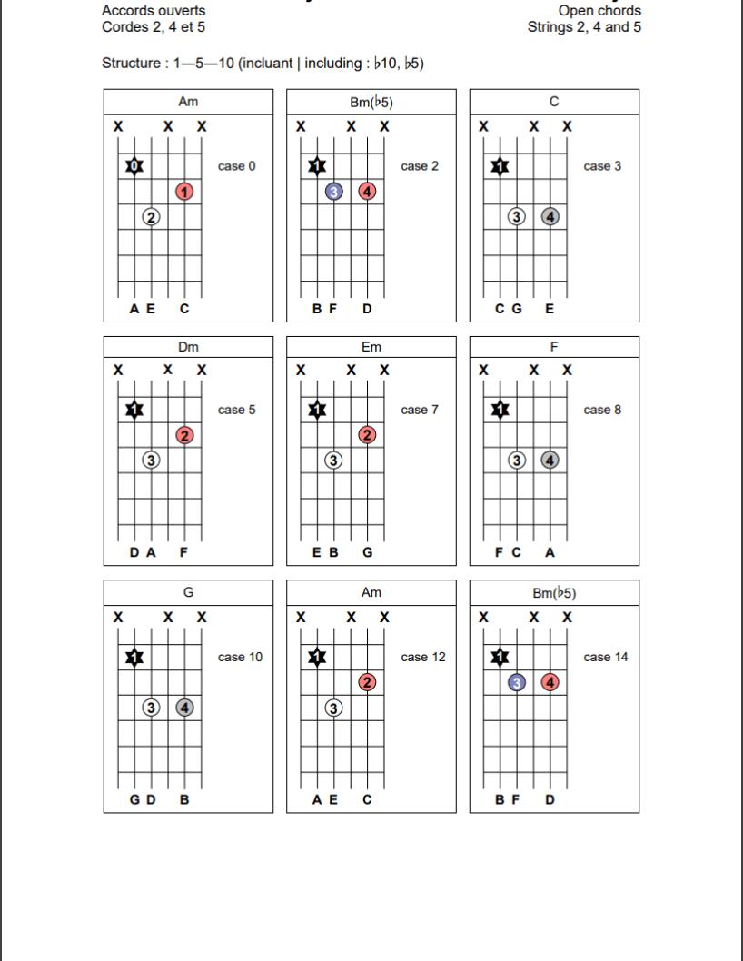 Accords ouverts (1-5-10) sur les cordes 2, 4 et 5 de la guitare