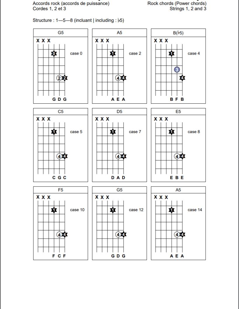 Accords rock (1-5-8) sur les cordes 1, 2 et 3 de la guitare