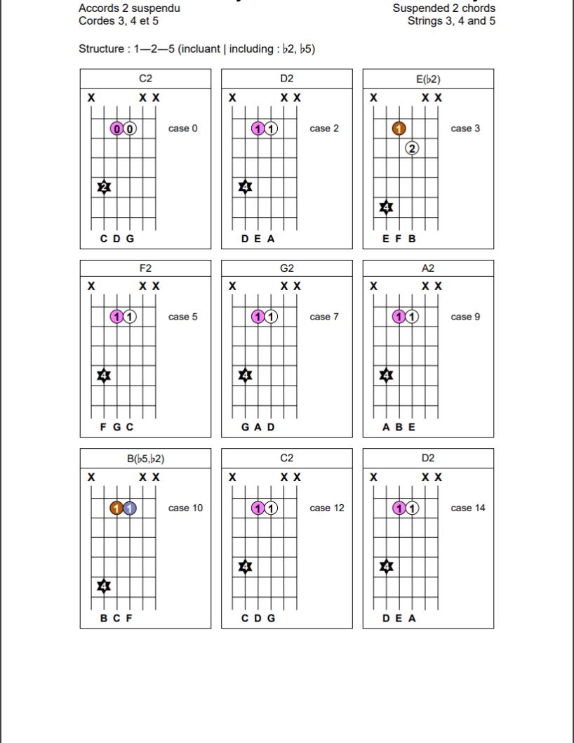 Accords de secondes suspendues (1-2-5) sur les cordes 3, 4 et 5 de la guitare